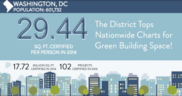 District Tops Nationwide Charts for Green Building Space